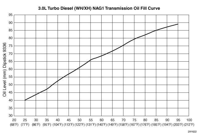 3.0l-turbo-diesel-wh-xh-nag1-fill-chart.jpg