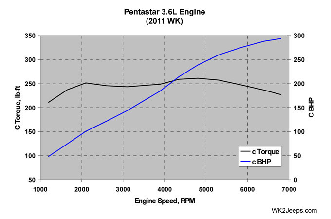 3_6_liter_pentastar_graph_01.jpg