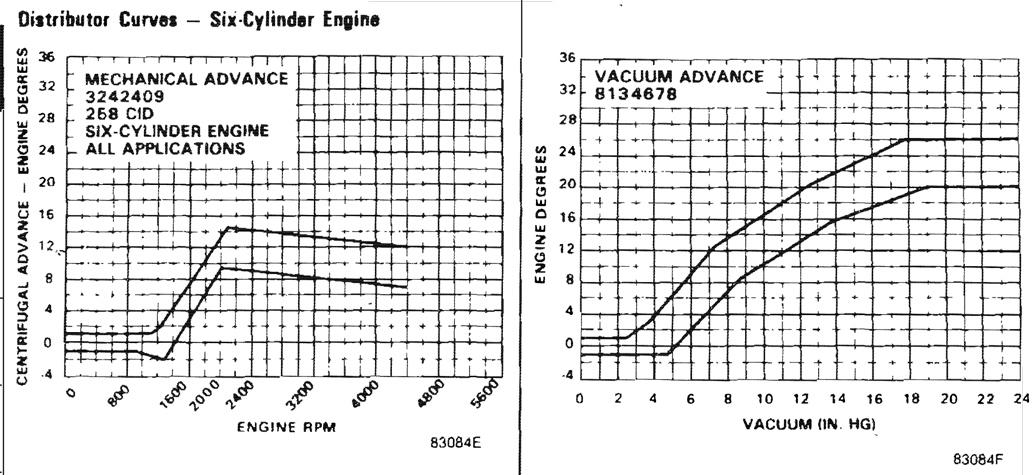 6-cyl-timing-curve.jpg