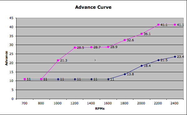 advance-curve-1.png