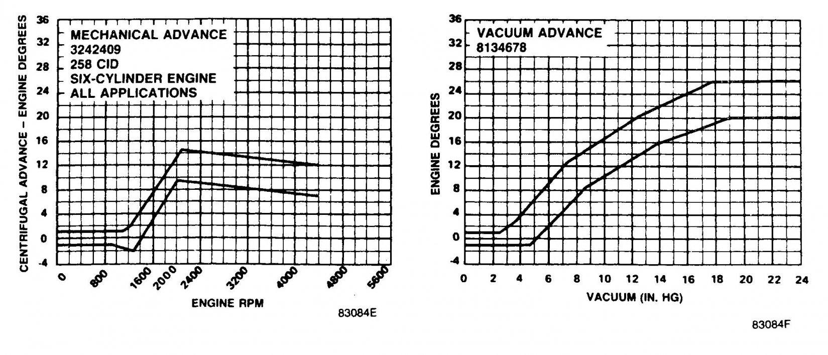 dist-advance-chart.jpg