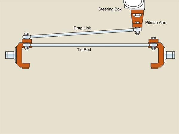 jeep-cj_steering-drag_link_to_knuckle-22.jpg