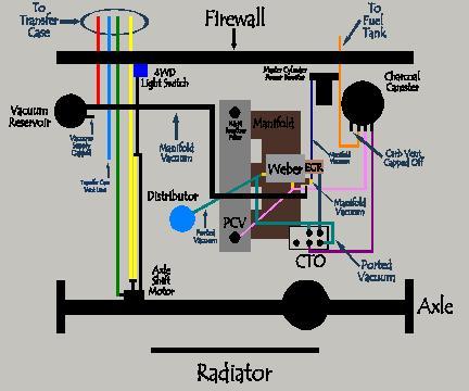 D T Weber Carb Install What Do Vacuum Hoses Vacuum Diagram on 88 Jeep Wrangler Vacuum Diagram